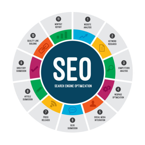What is SEO Search Engine Optimization customer scout